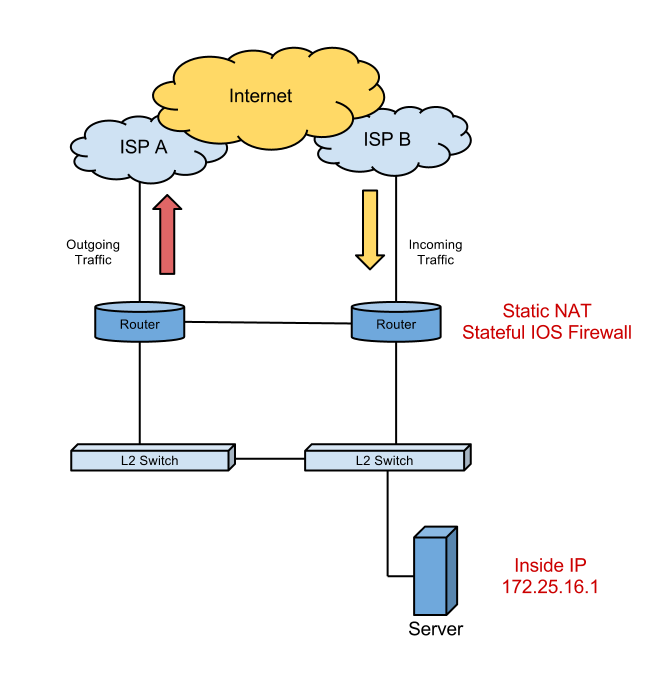 use firewall to block the internet connection of the application