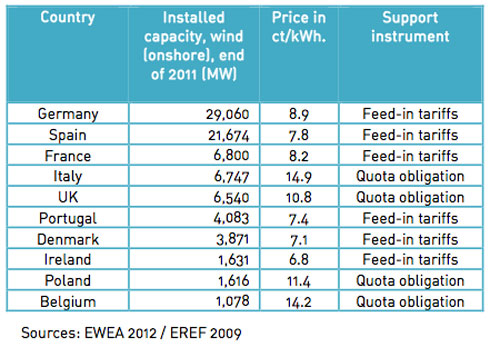 feed in tariff application form
