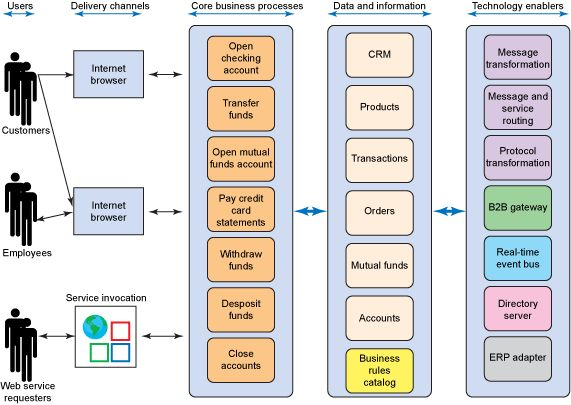 compare system software and application software