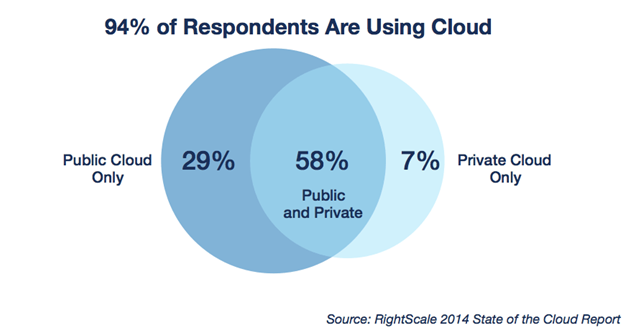 moving applications to the cloud