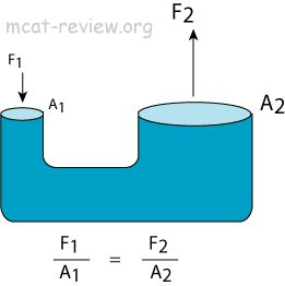 10 applications of archimedes principle of floatation