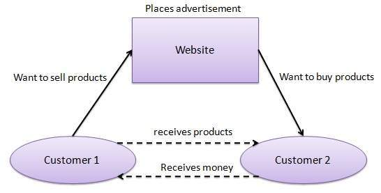 which of the following is not an electronic commerce application