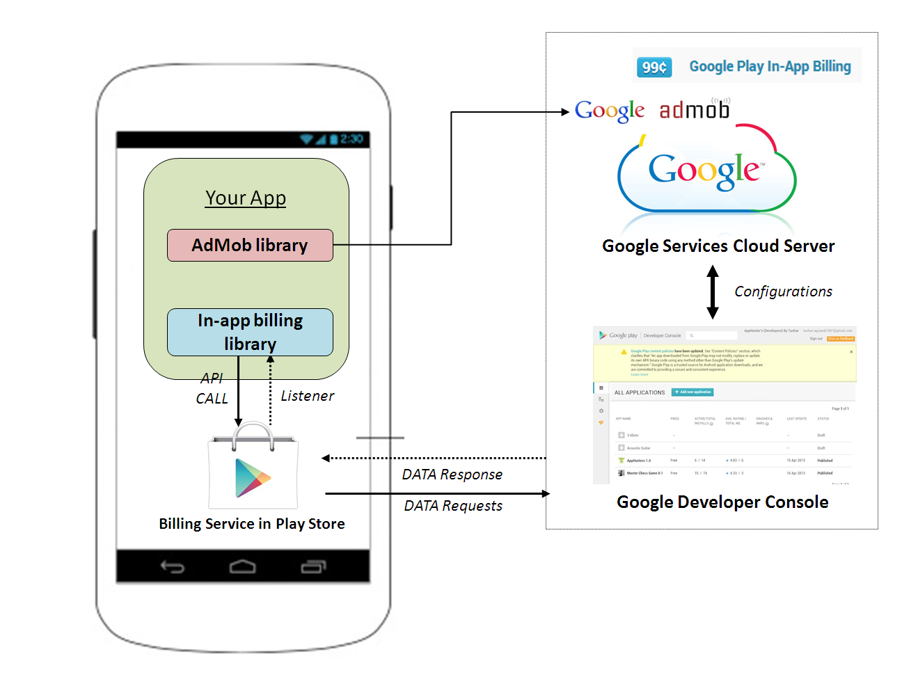 how to use google translate api in android application