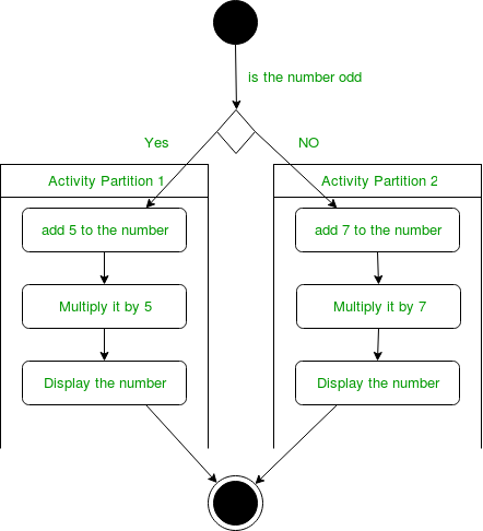 examples of general and application controls