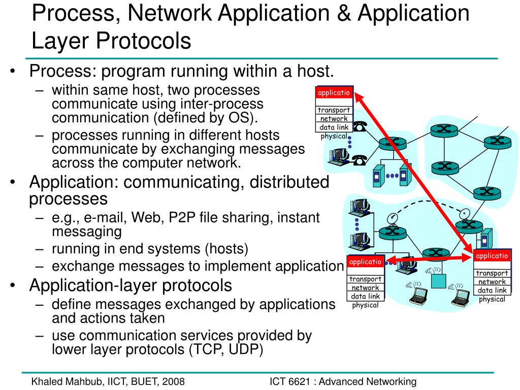 the application layer of a network