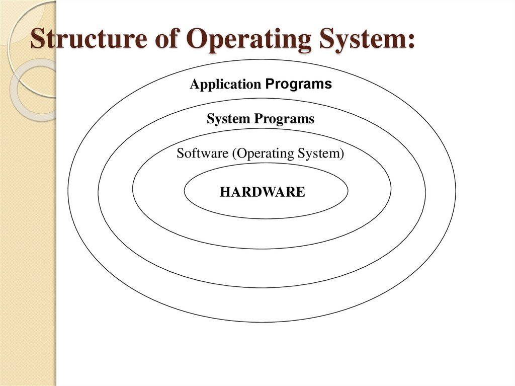 how does application software interact with the operating system